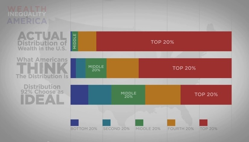 Verdeling van rijkdom in Nederland